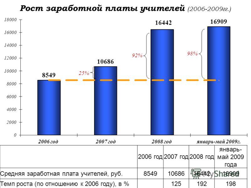 Рост заработной платы учителей (2006-2009гг.) 2006 год2007 год2008 год январь- май 2009 года Средняя заработная плата учителей, руб.8549106861644216909 Темп роста (по отношению к 2006 году), в %125192198 25% 92% 98%