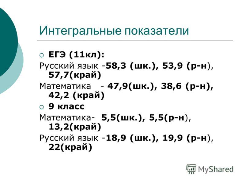 Интегральные показатели ЕГЭ (11кл): Русский язык -58,3 (шк.), 53,9 (р-н), 57,7(край) Математика - 47,9(шк.), 38,6 (р-н), 42,2 (край) 9 класс Математика- 5,5(шк.), 5,5(р-н), 13,2(край) Русский язык -18,9 (шк.), 19,9 (р-н), 22(край)