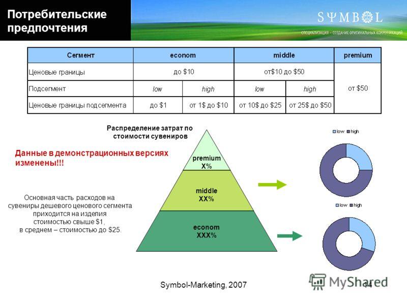 Symbol-Marketing, 200714 Потребительские предпочтения premium Х% middle ХХ% econom ХХХ% Распределение затрат по стоимости сувениров Основная часть расходов на сувениры дешевого ценового сегмента приходится на изделия стоимостью свыше $1, в среднем –