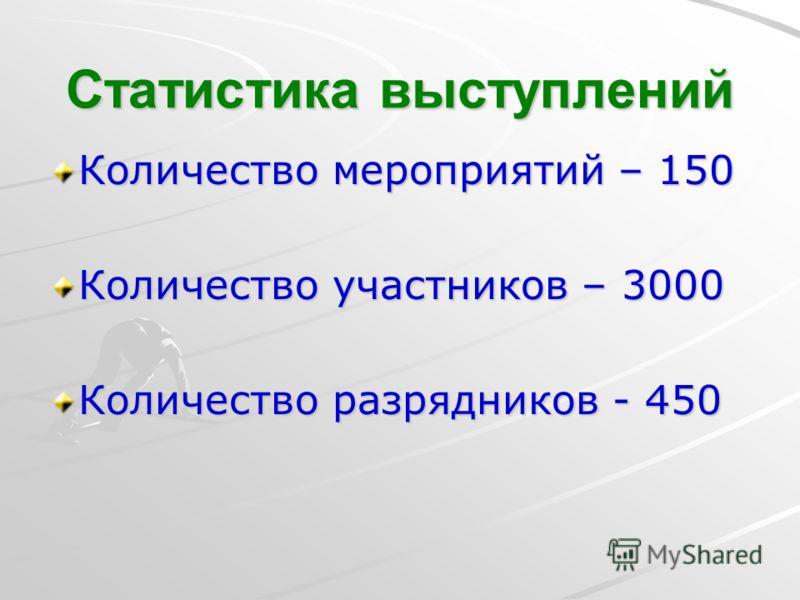 Статистика выступлений Количество мероприятий – 150 Количество участников – 3000 Количество разрядников - 450