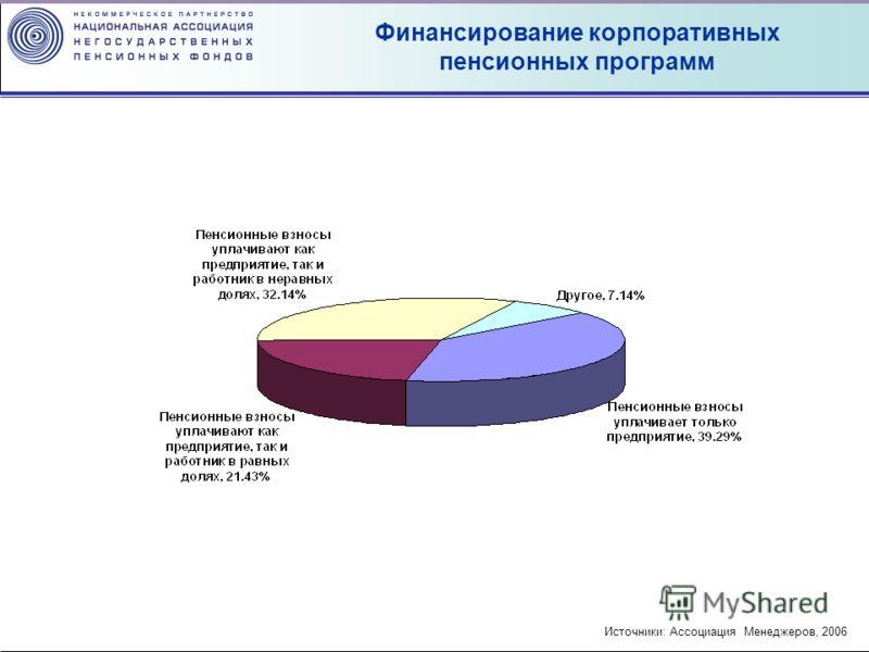 Финансирование корпоративных пенсионных программ Источники: Ассоциация Менеджеров, 2006