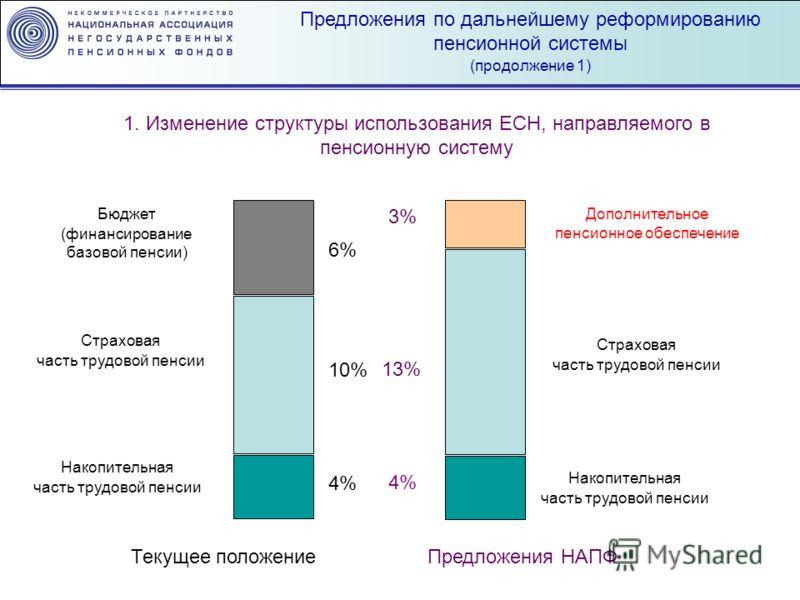 Предложения по дальнейшему реформированию пенсионной системы (продолжение 1) 1. Изменение структуры использования ЕСН, направляемого в пенсионную систему 6% 10% 4% 3% 13% 4% Бюджет (финансирование базовой пенсии) Страховая часть трудовой пенсии Накоп
