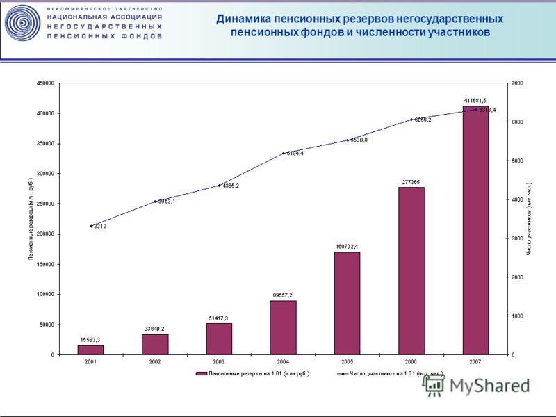 Динамика пенсионных резервов негосударственных пенсионных фондов и численности участников