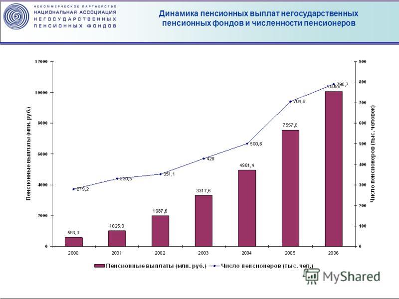 Динамика пенсионных выплат негосударственных пенсионных фондов и численности пенсионеров