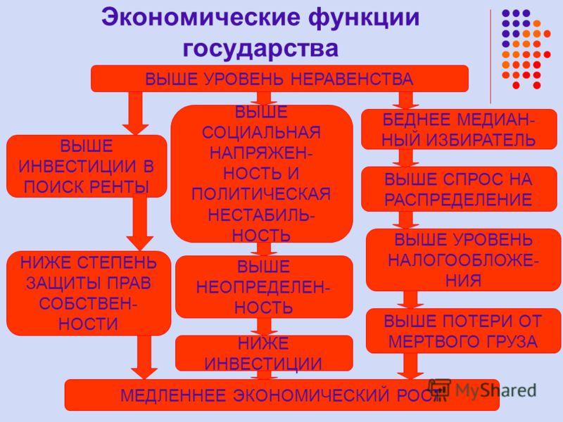 Экономические функции государства ВЫШЕ УРОВЕНЬ НЕРАВЕНСТВА ВЫШЕ ИНВЕСТИЦИИ В ПОИСК РЕНТЫ НИЖЕ СТЕПЕНЬ ЗАЩИТЫ ПРАВ СОБСТВЕН- НОСТИ БЕДНЕЕ МЕДИАН- НЫЙ ИЗБИРАТЕЛЬ ВЫШЕ СПРОС НА РАСПРЕДЕЛЕНИЕ МЕДЛЕННЕЕ ЭКОНОМИЧЕСКИЙ РОСТ ВЫШЕ УРОВЕНЬ НАЛОГООБЛОЖЕ- НИЯ ВЫ