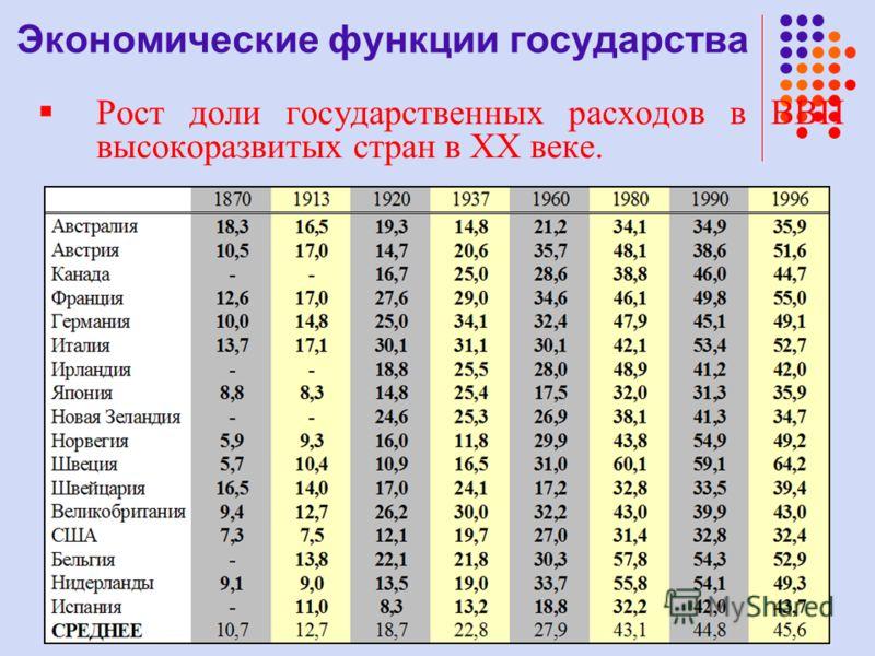 Рост доли государственных расходов в ВВП высокоразвитых стран в XX веке. Экономические функции государства