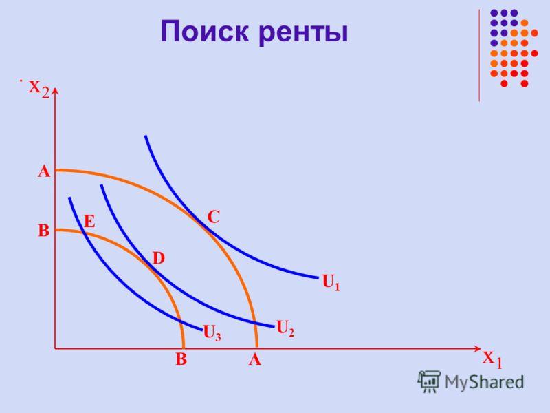 . x1x1 U1U1 A A D B B E C x2x2 U2U2 U3U3 Поиск ренты