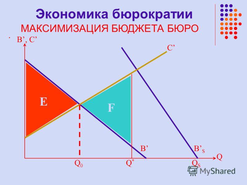 . B, C B Q F E QSQS Q*Q* Q0Q0 C BSBS Экономика бюрократии МАКСИМИЗАЦИЯ БЮДЖЕТА БЮРО