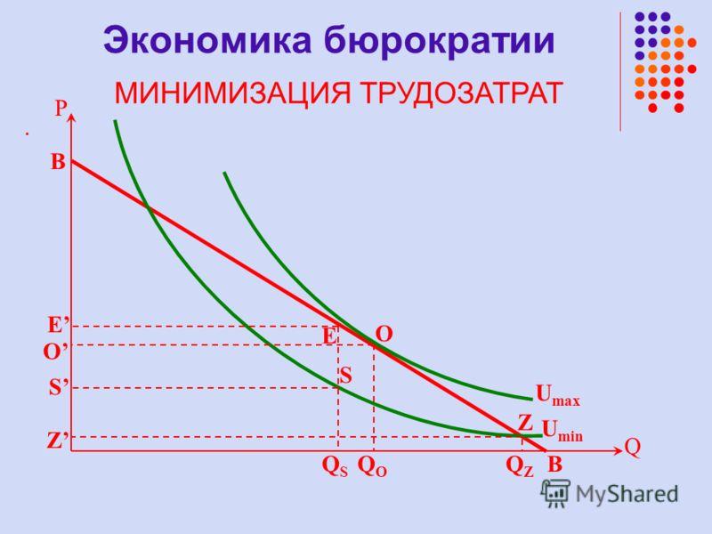 . U min U max P QZQZ B Q B QSQS QOQO O E Z O S S Z E Экономика бюрократии МИНИМИЗАЦИЯ ТРУДОЗАТРАТ