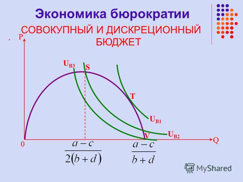 . Q 0 P V S T U B3 U B2 U B1 Экономика бюрократии СОВОКУПНЫЙ И ДИСКРЕЦИОННЫЙ БЮДЖЕТ