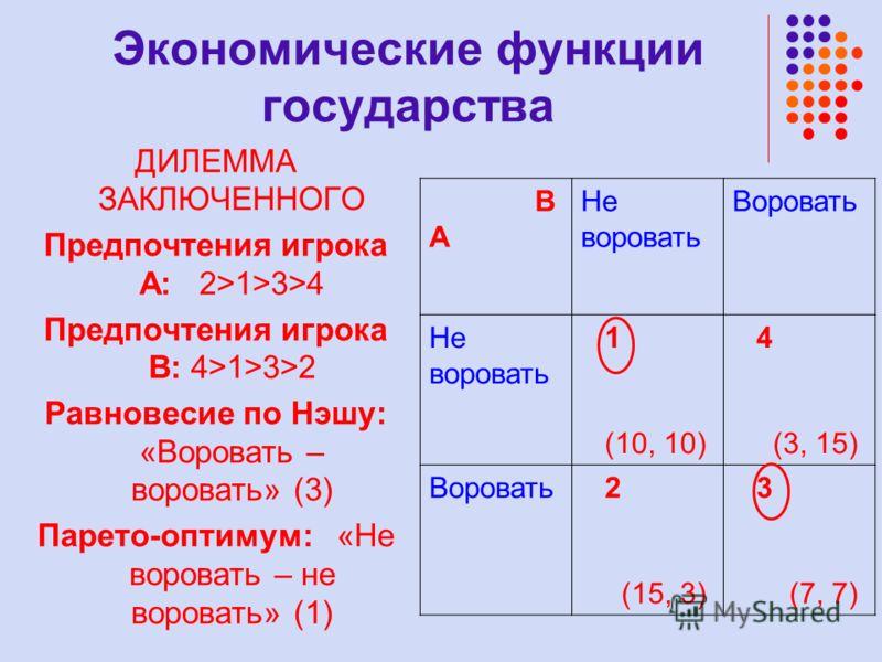 B A Не воровать Воровать Не воровать 1 (10, 10) 4 (3, 15) Воровать 2 (15, 3) 3 (7, 7) ДИЛЕММА ЗАКЛЮЧЕННОГО Предпочтения игрока А: 2>1>3>4 Предпочтения игрока В: 4>1>3>2 Равновесие по Нэшу: «Воровать – воровать» (3) Парето-оптимум: «Не воровать – не в