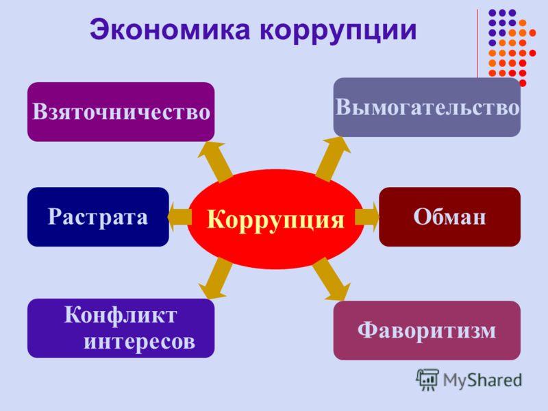Коррупция Взяточничество Конфликт интересов РастратаОбман Вымогательство Фаворитизм Экономика коррупции