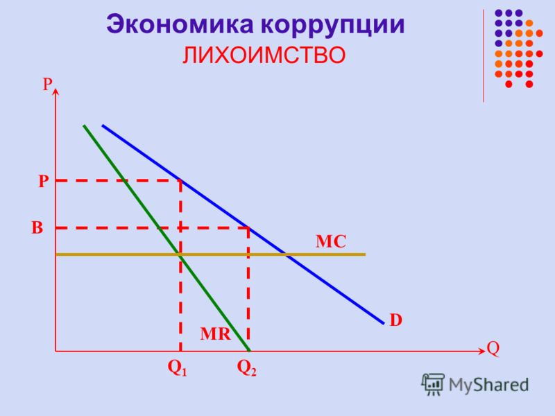 Q P B D P Q2Q2 MC Q1Q1 MR Экономика коррупции ЛИХОИМСТВО
