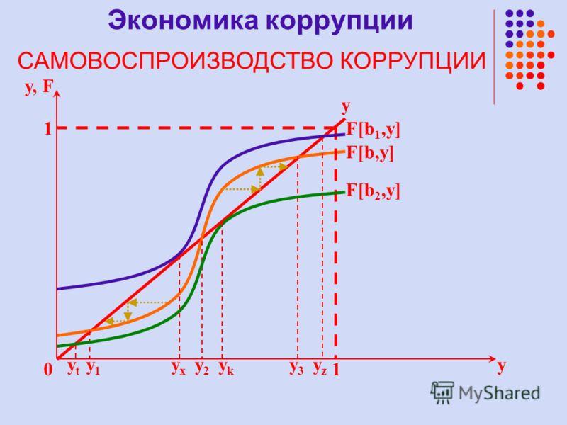y y, F 1 0 y1y1 F[b,y] y 1 y2y2 y3y3 F[b 1,y] F[b 2,y] yzyz yxyx ykyk ytyt Экономика коррупции САМОВОСПРОИЗВОДСТВО КОРРУПЦИИ