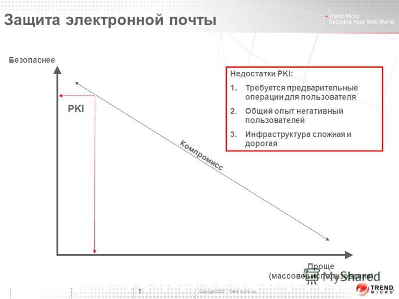 Copyright 2007 - Trend Micro Inc. 5 Безопаснее Проще (массовое использование) PKI Компромисс Недостатки PKI: 1.Требуется предварительные операции для пользователя 2.Общий опыт негативный пользователей 3.Инфраструктура сложная и дорогая Защита электро