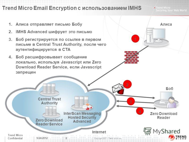 Copyright 2007 - Trend Micro Inc. 9/24/2012 8 Trend Micro Confidential Trend Micro Email Encryption с использованием IMHS 1.Алиса отправляет письмо Бобу 2.IMHS Advanced шифрует это письмо 3.Боб регистрируется по ссылке в первом письме в Central Trust