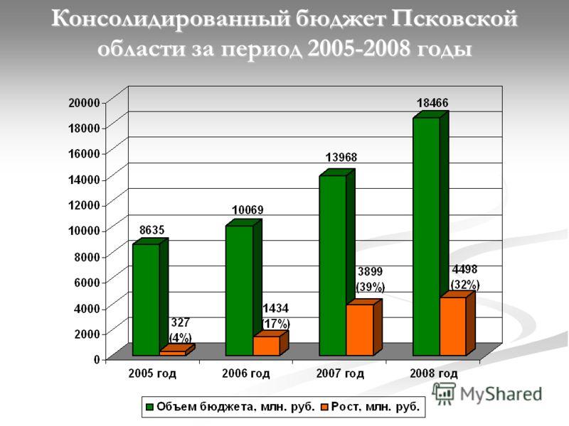 Консолидированный бюджет Псковской области за период 2005-2008 годы