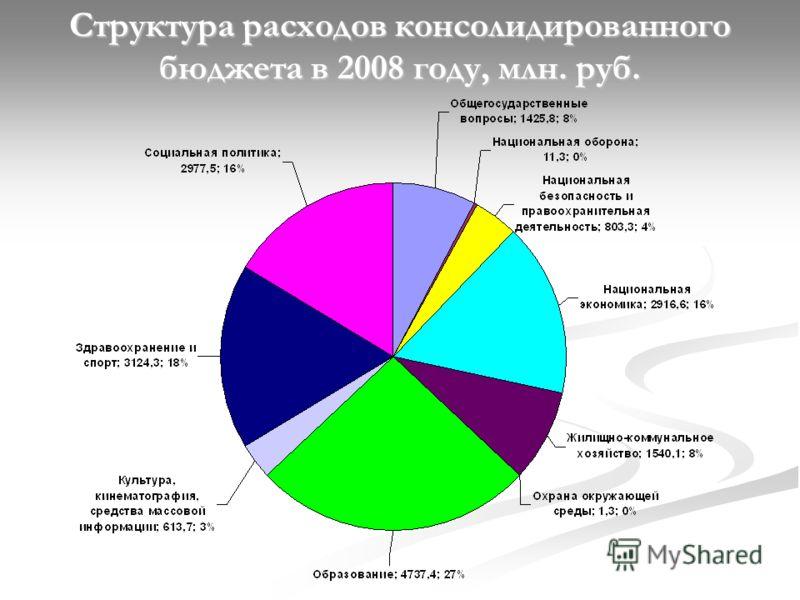 Структура расходов консолидированного бюджета в 2008 году, млн. руб.