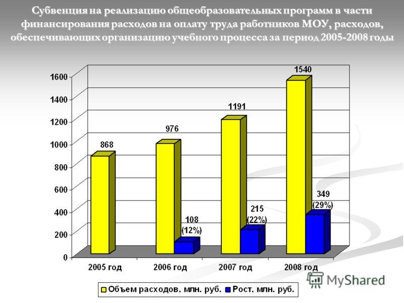 Субвенция на реализацию общеобразовательных программ в части финансирования расходов на оплату труда работников МОУ, расходов, обеспечивающих организацию учебного процесса за период 2005-2008 годы