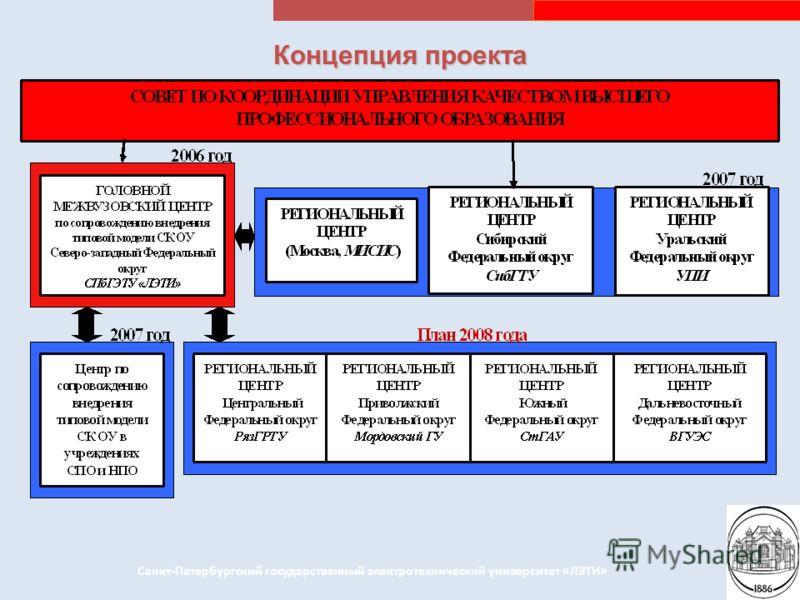 Концепция проекта Санкт-Петербургский государственный электротехнический университет «ЛЭТИ»