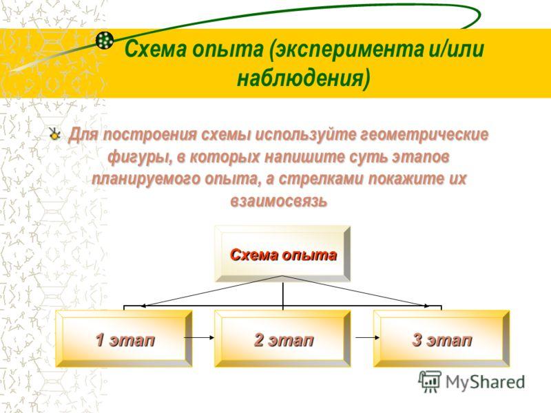Схема опыта (эксперимента и/или наблюдения) Для построения схемы используйте геометрические фигуры, в которых напишите суть этапов планируемого опыта, а стрелками покажите их взаимосвязь Схема опыта 1 этап 2 этап 3 этап