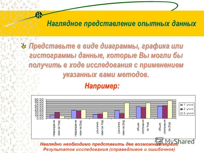 Наглядное представление опытных данных Наглядное представление опытных данных Представьте в виде диаграммы, графика или гистограммы данные, которые Вы могли бы получить в ходе исследования с применением указанных вами методов. Например: Наглядно необ
