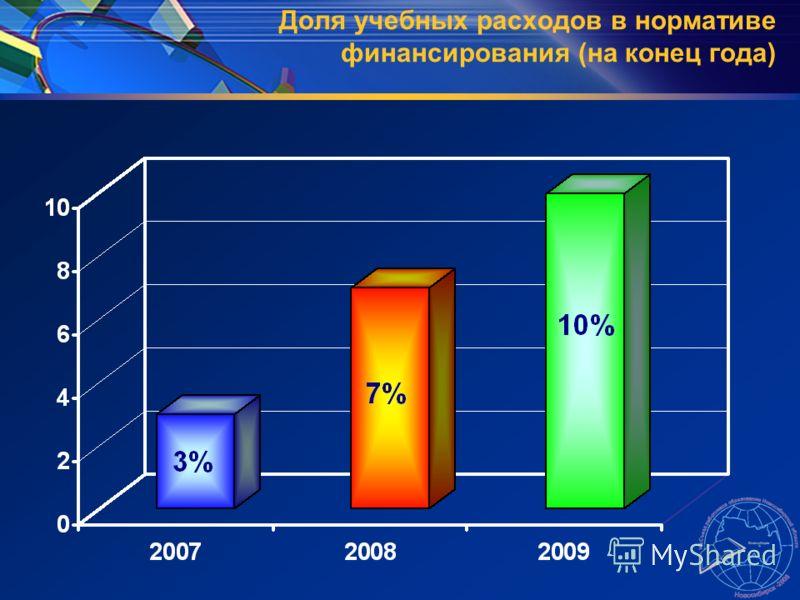 Доля учебных расходов в нормативе финансирования (на конец года)