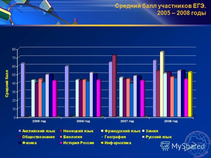 Средний балл участников ЕГЭ. 2005 – 2008 годы