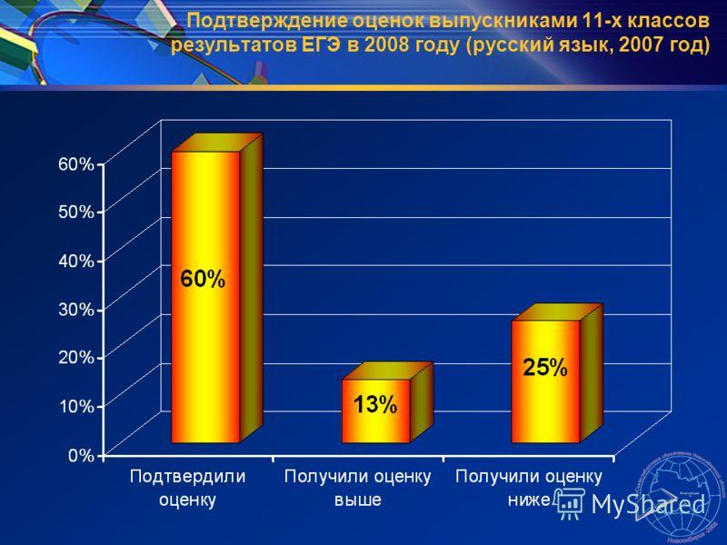 Подтверждение оценок выпускниками 11-х классов результатов ЕГЭ в 2008 году (русский язык, 2007 год)