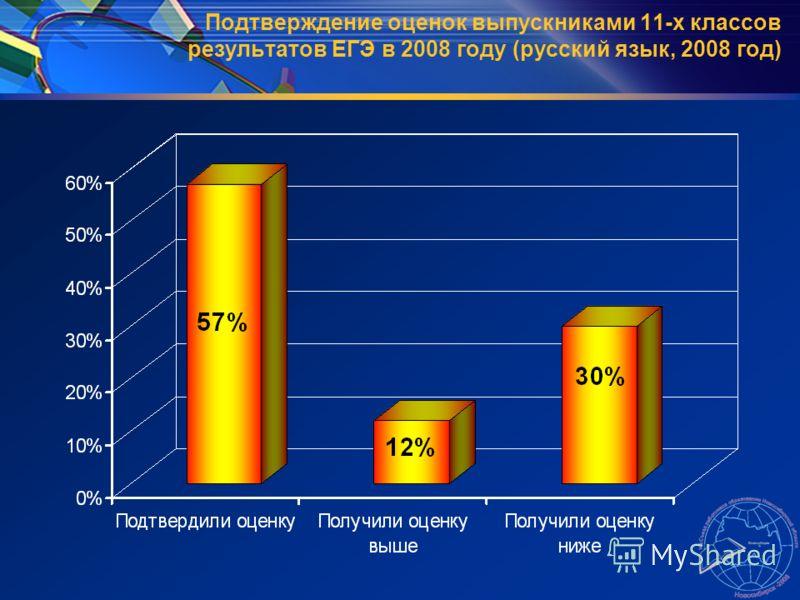 Подтверждение оценок выпускниками 11-х классов результатов ЕГЭ в 2008 году (русский язык, 2008 год)