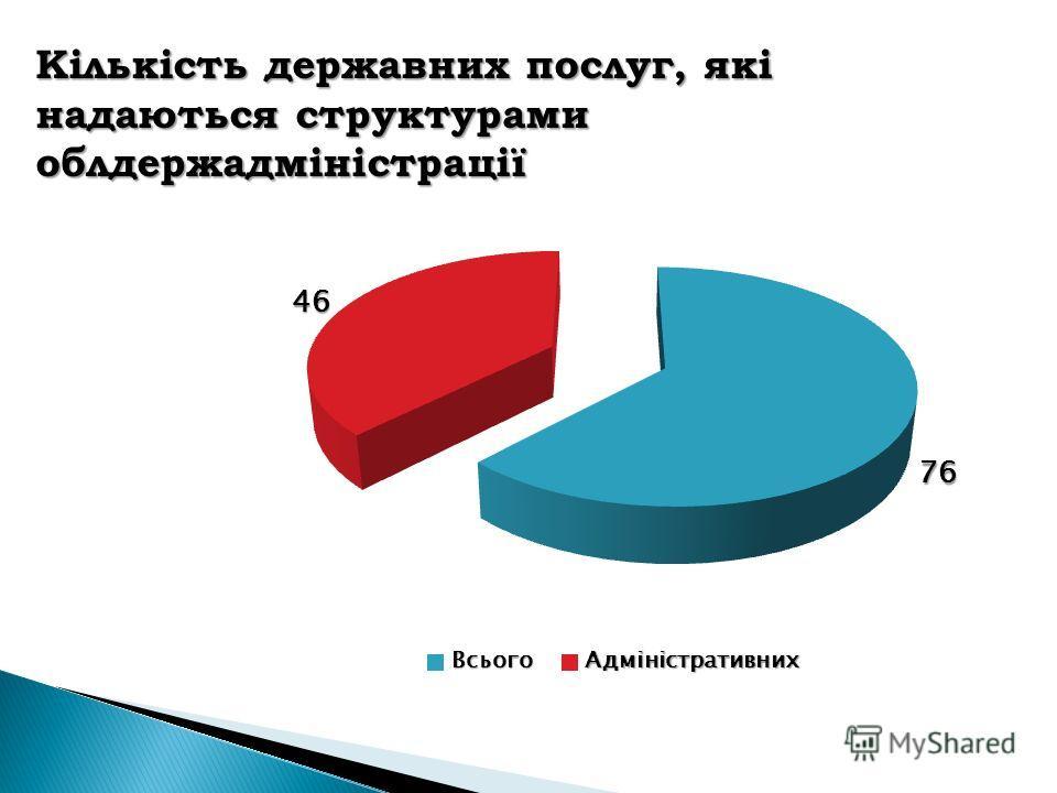 Кількість державних послуг, які надаються структурами облдержадміністрації