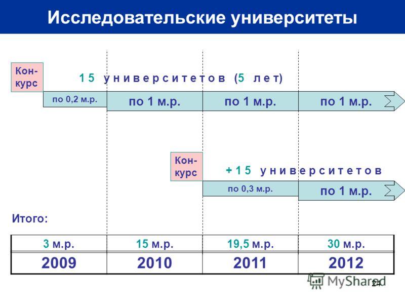 24 Исследовательские университеты 2009201020112012 по 0,2 м.р. по 1 м.р. по 0,3 м.р. по 1 м.р. Кон- курс 1 5 у н и в е р с и т е т о в (5 л е т) + 1 5 у н и в е р с и т е т о в 3 м.р.15 м.р.19,5 м.р.30 м.р. Итого: