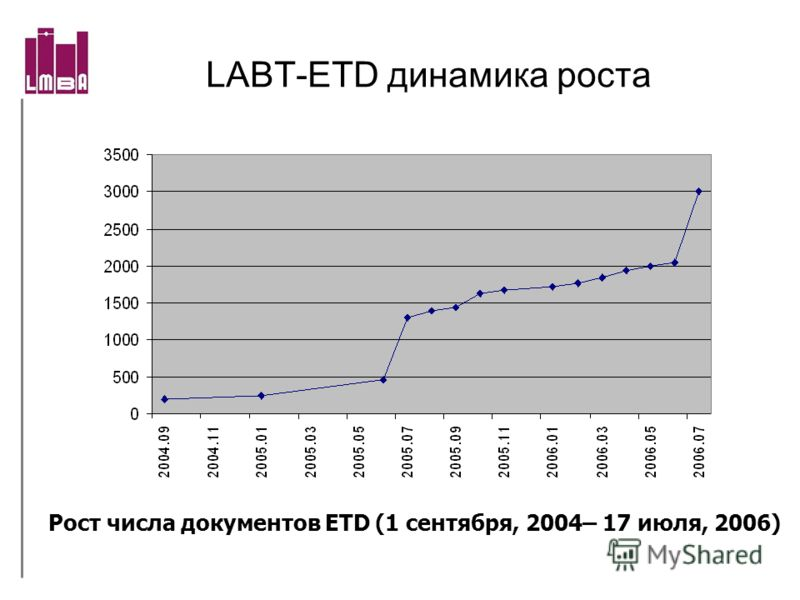 LABT-ETD динамика роста Рост числа документов ETD (1 сентября, 2004– 17 июля, 2006)