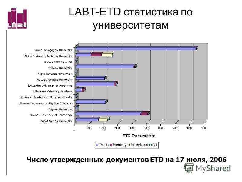 LABT-ETD статистика по университетам Число утвержденных документов ETD на 17 июля, 2006