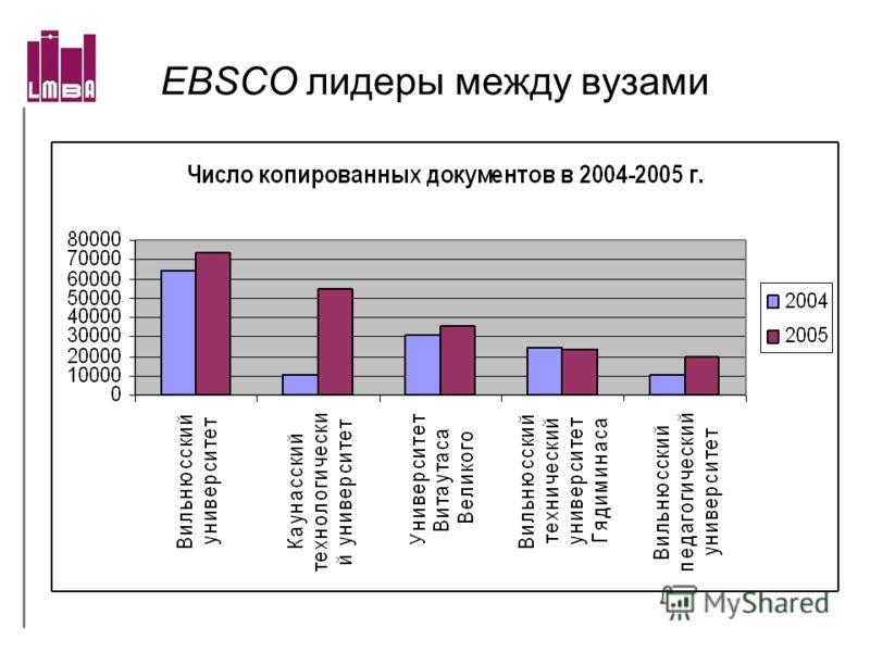 EBSCO лидеры между вузами
