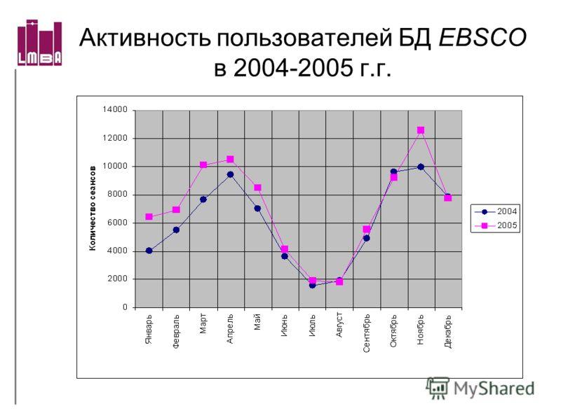 Активность пользователей БД EBSCO в 2004-2005 г.г.