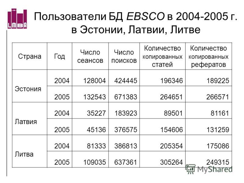 Пользователи БД EBSCO в 2004-2005 г. в Эстонии, Латвии, Литве СтранаГод Число сеансов Число поисков Количество копированных статей Количество копированных рефератов Эстония 2004128004424445196346189225 2005132543671383264651266571 Латвия 200435227183