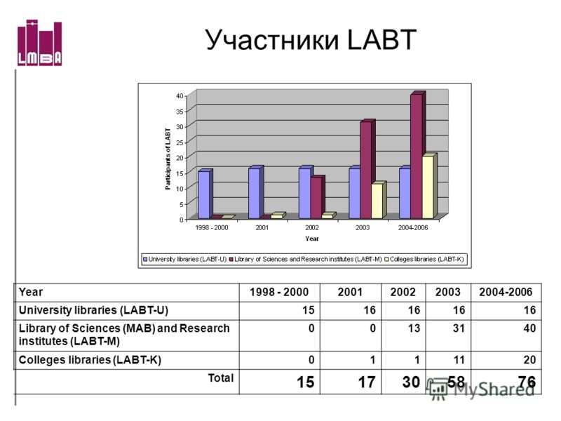 Участники LABT Year1998 - 20002001200220032004-2006 University libraries (LABT-U)1516 Library of Sciences (MAB) and Research institutes (LABT-M) 00133140 Colleges libraries (LABT-K)0111120 Total 1517305876