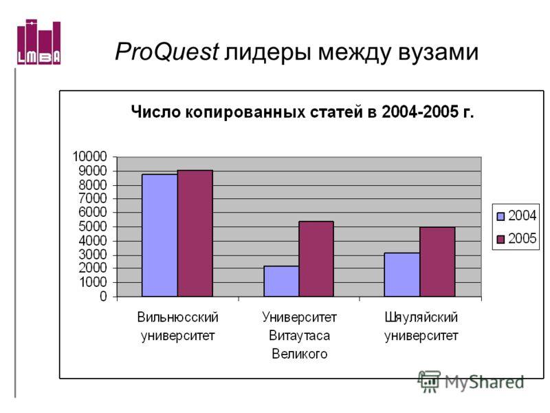ProQuest лидеры между вузами