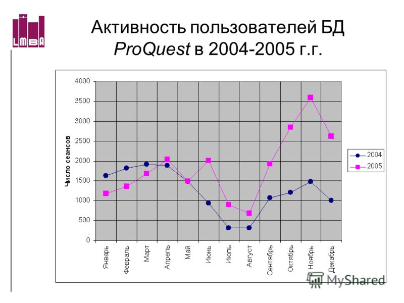Активность пользователей БД ProQuest в 2004-2005 г.г.