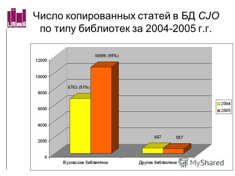 Число копированных статей в БД CJO по типу библиотек за 2004-2005 г.г.