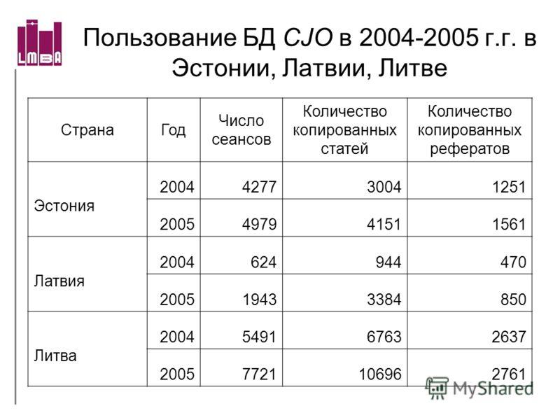 Пользование БД CJO в 2004-2005 г.г. в Эстонии, Латвии, Литве СтранаГод Число сеансов Количество копированных статей Количество копированных рефератов Эстония 2004427730041251 2005497941511561 Латвия 2004624944470 200519433384850 Литва 200454916763263