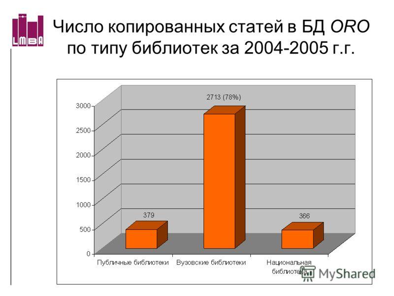 Число копированных статей в БД ORO по типу библиотек за 2004-2005 г.г.