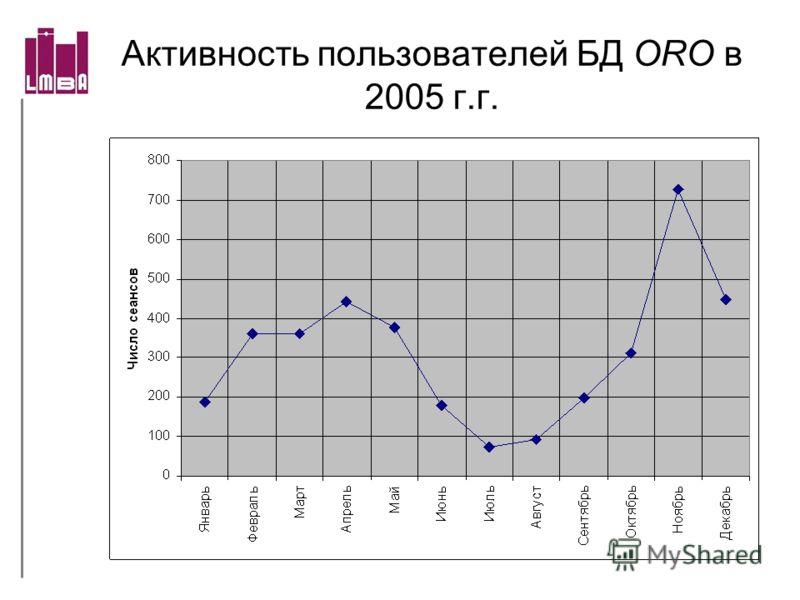 Активность пользователей БД ORO в 2005 г.г.