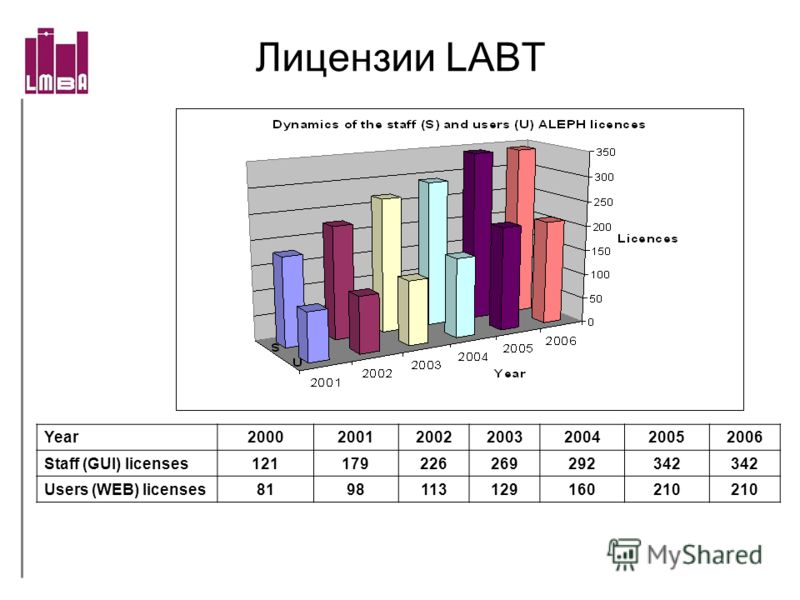 Лицензии LABT Year2000200120022003200420052006 Staff (GUI) licenses121179226269292342 Users (WEB) licenses8198113129160210