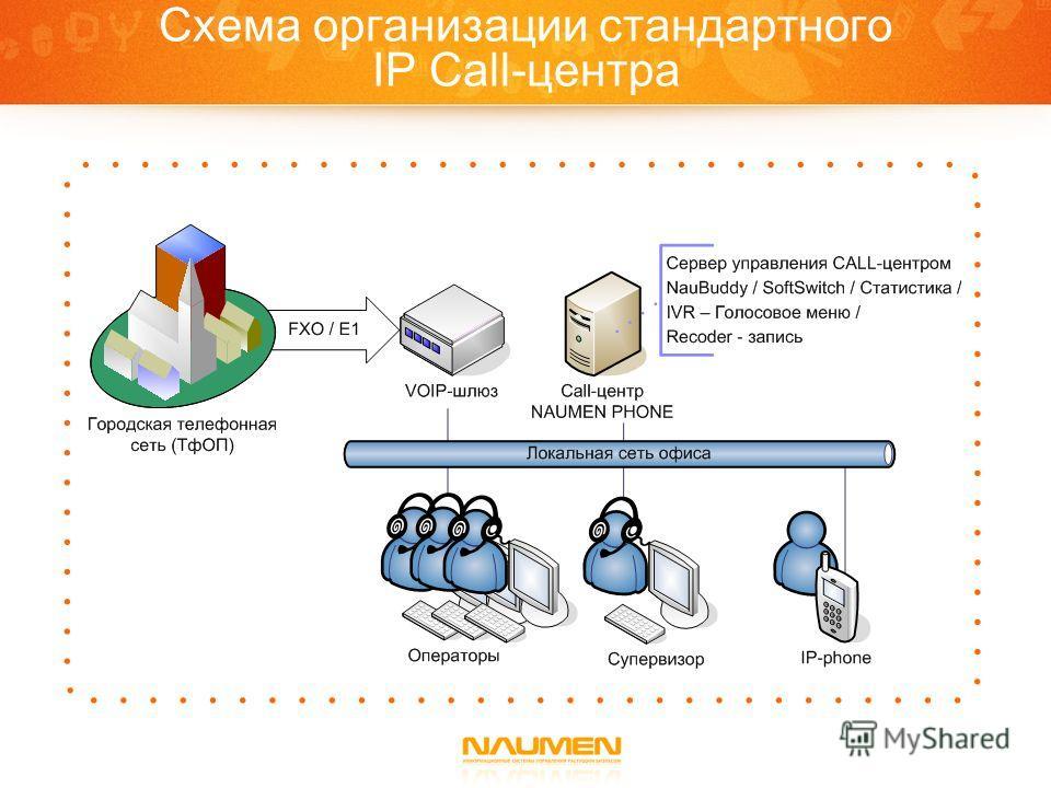 Схема организации стандартного IP Call-центра