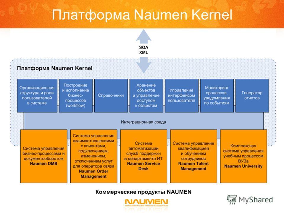 Платформа Naumen Kernel