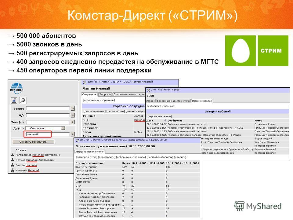 500 000 абонентов 5000 звонков в день 500 регистрируемых запросов в день 400 запросов ежедневно передается на обслуживание в МГТС 450 операторов первой линии поддержки Комстар-Директ («СТРИМ»)