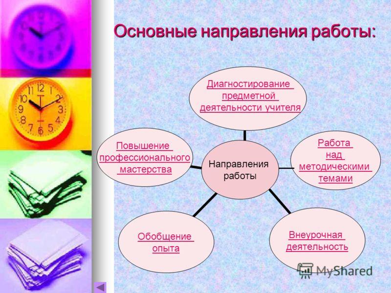 Основные направления работы: Диагностирование предметной деятельности учителя