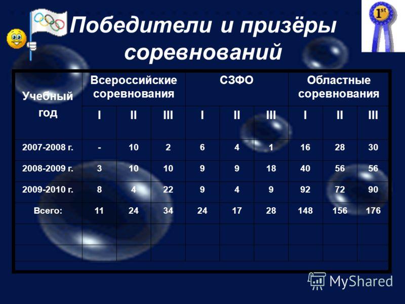 Победители и призёры соревнований Учебный год Всероссийские соревнования СЗФООбластные соревнования IIIIIIIIIIIIIIIIII 2007-2008 г.-102641162830 2008-2009 г.310 99184056 2009-2010 г.8422949927290 Всего:112434241728148156176